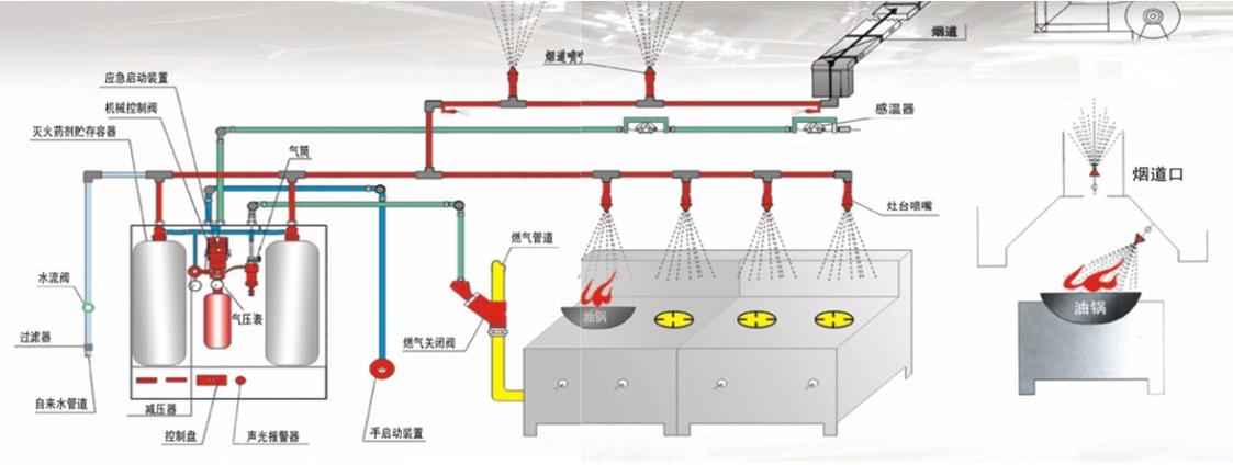 CMJS型厨房自动灭火设备安装